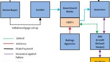 Attention Homeowners: The Bank Does Not Own Your Bond...or You!