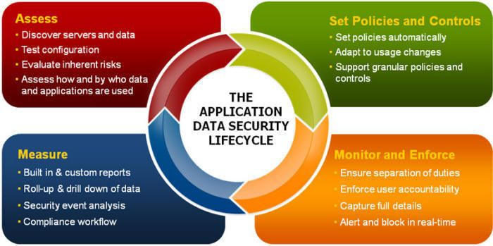 aspects of database security information technology essay Free data security papers, essays, and  organized body of related information, also called as database security it is  and it security - information technology.