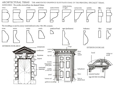 Top 28 basic elements of georgian style lehman for Basic architectural styles