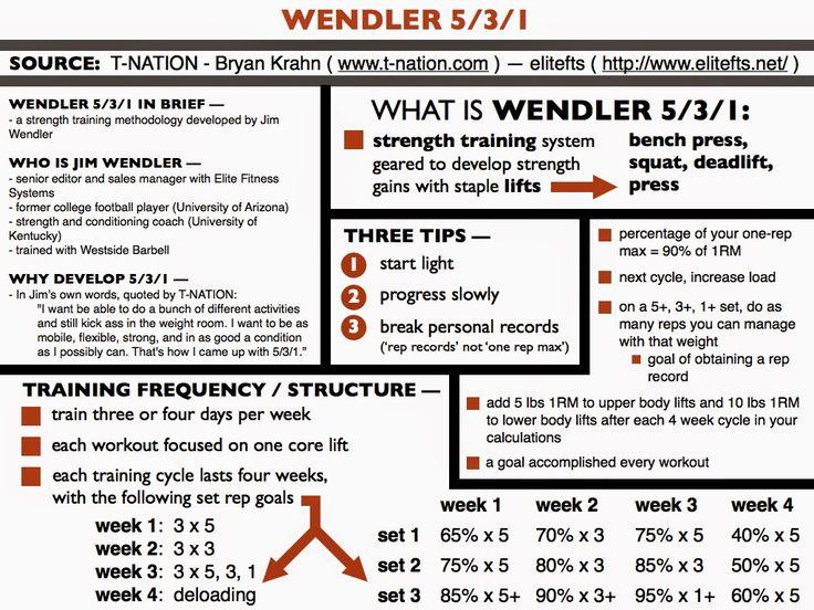 Jim Wendler - Google Search