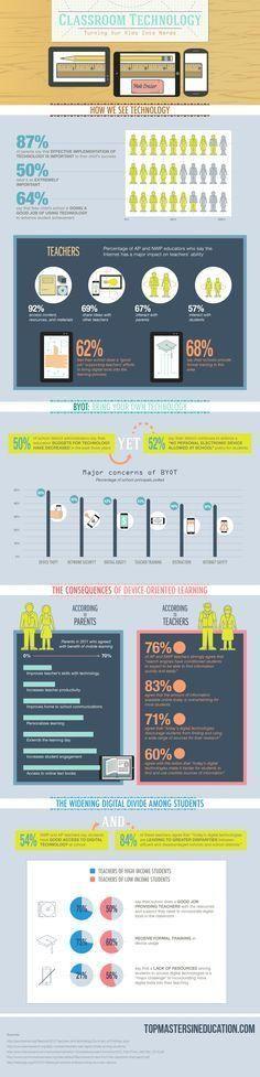Educational infographic : Impact of Classroom Technology  Bara Creative