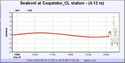 cnn news , latest news , usa trends: The Chile Earthquake's First Tsunami Waves Strike