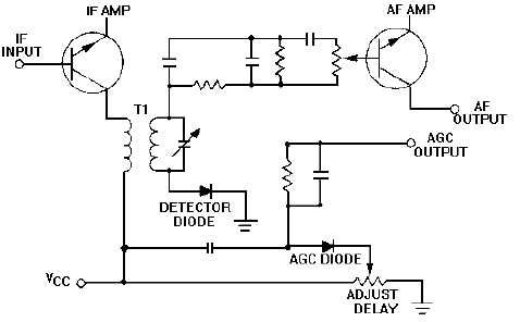 Delayed Automatic Gain Control
