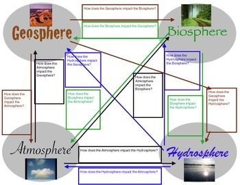 According to NGSS, students are expected to understand the impact the Geosphere, Biosphere, Hydrosphere, and Atmosphere have on each other.  This organizer helps to keep the different aspects of Earth identified visually.  It also connects one sphere to another proving life can greatly be impacted by an event from a different sphere.