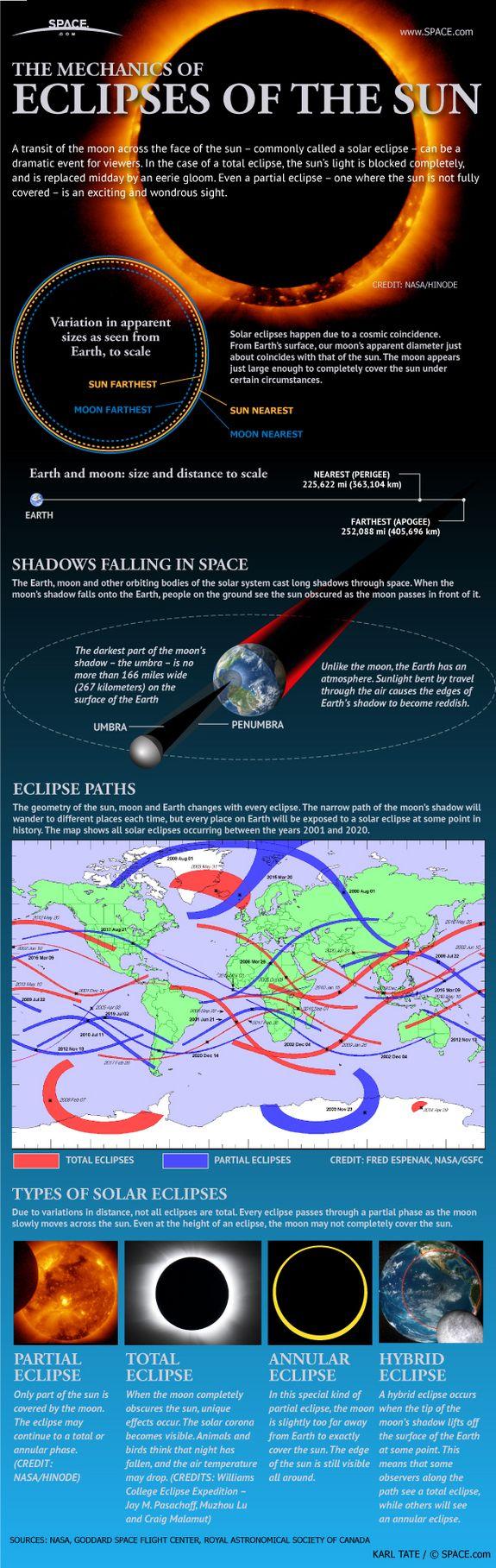 Cómo se produce un eclipse de sol #infografia #infographic #education
