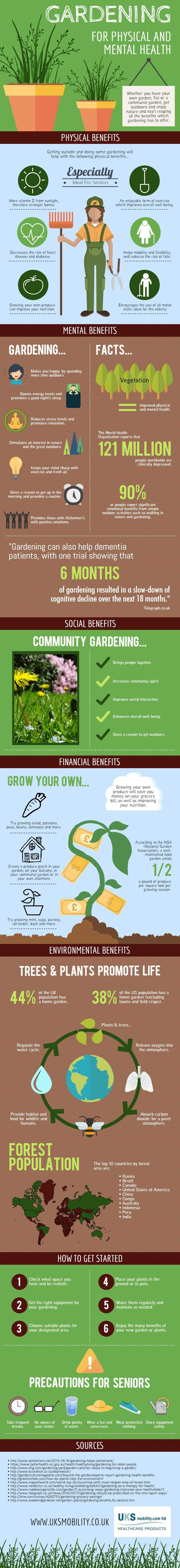 Did you know that gardening can reduce stress levels and boost your energy levels? Well, there's that and many more interesting facts outlined in the below infographic. Created by UKS Mobility, the infographic showcases all the vital benefits, how you can go about getting started with your own gardening, as well as some precautions to remember for seniors. More info at http://homeandgardenamerica.com/gardening-for-your-physical-and-mental-health
