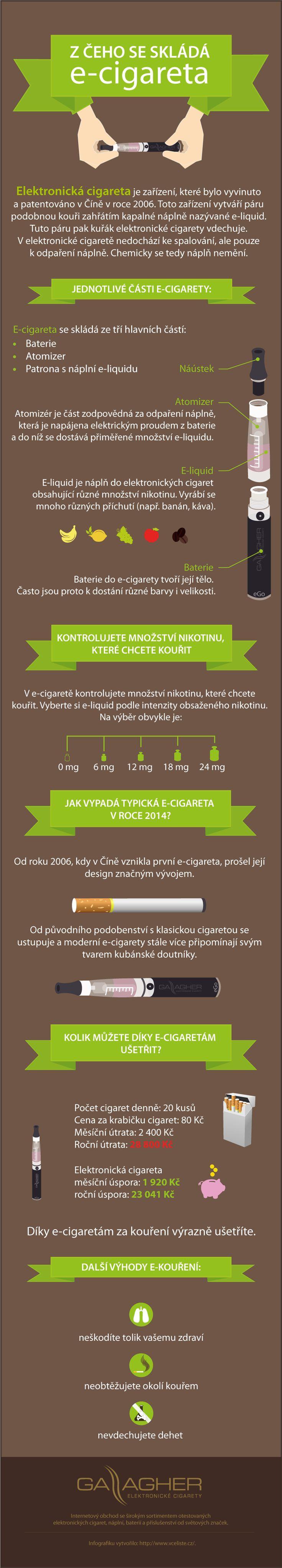 Z čeho se skládá elektronická cigareta