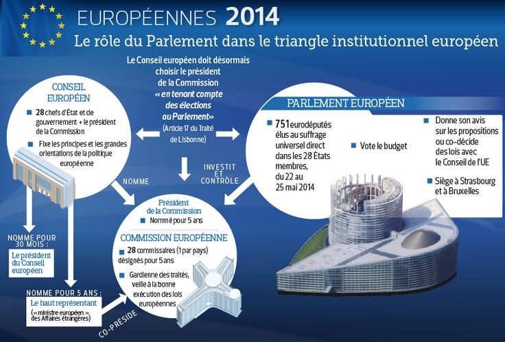 infographie, elections europeennes