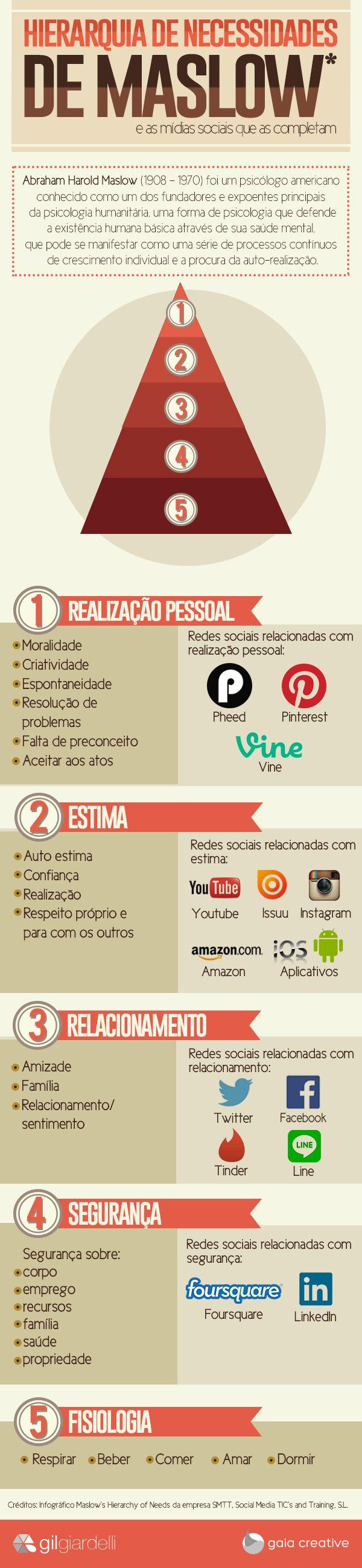 infografico_Maslow