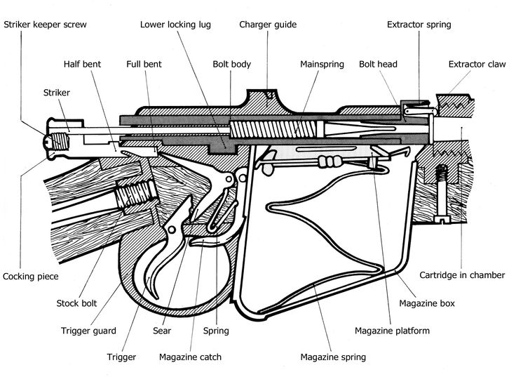 Enfield Mk Iii Exploaded Diagram – Articleblog info