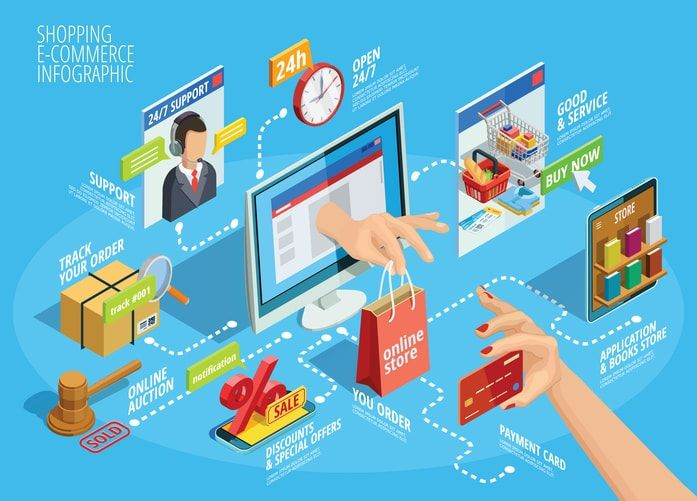 Is Your E Commerce Business On The Right Path 5 Things You Need