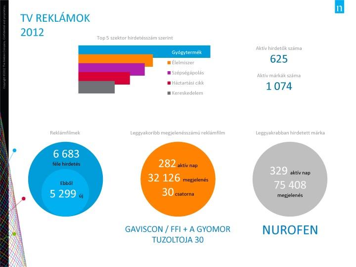 Nurofen - 75 ezer TV megjelenés '2012