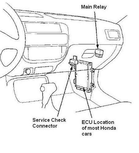 Locating the ECU of 1992-1995 Honda Civic and several