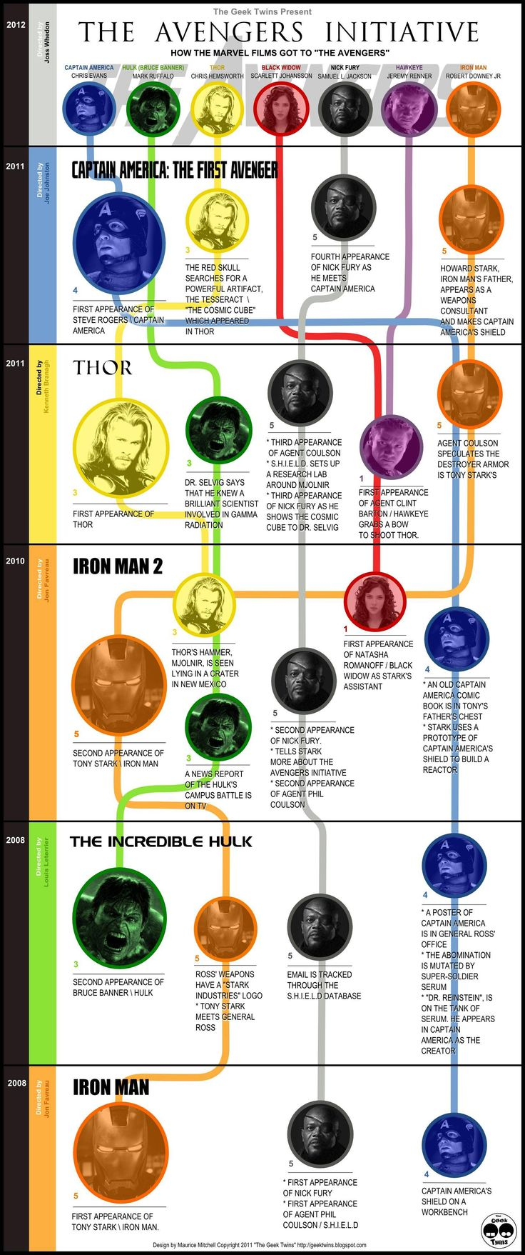 The Avengers Timeline. Handy information.