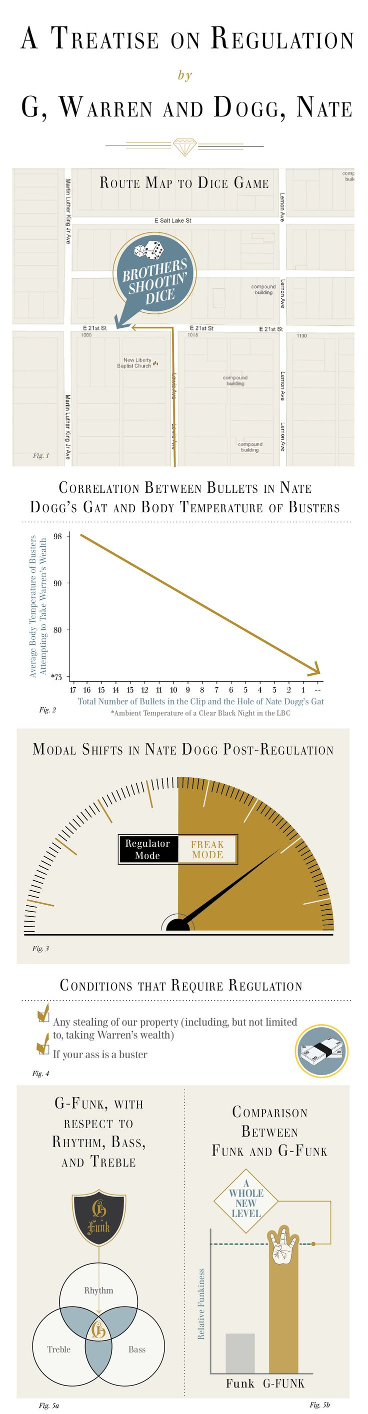"""this is the best...  An infographic representation of the classic rap song by Warren G and Nate Dogg, """"Regulate."""""""