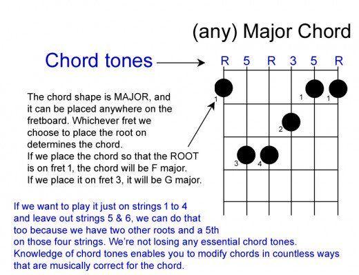 2175 best Chords images on Pinterest | Guitar chord, Guitar chords ...