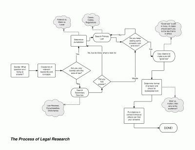 Legal research flow chart