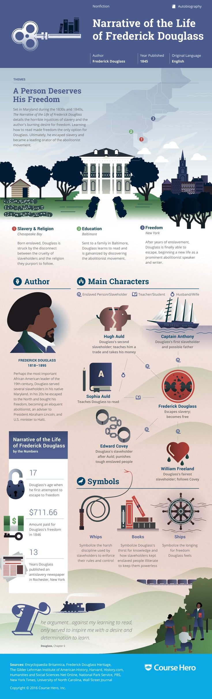 This 'Narrative of the Life of Frederick Douglass' infographic from Course Hero is as awesome as it is helpful. Check it out!