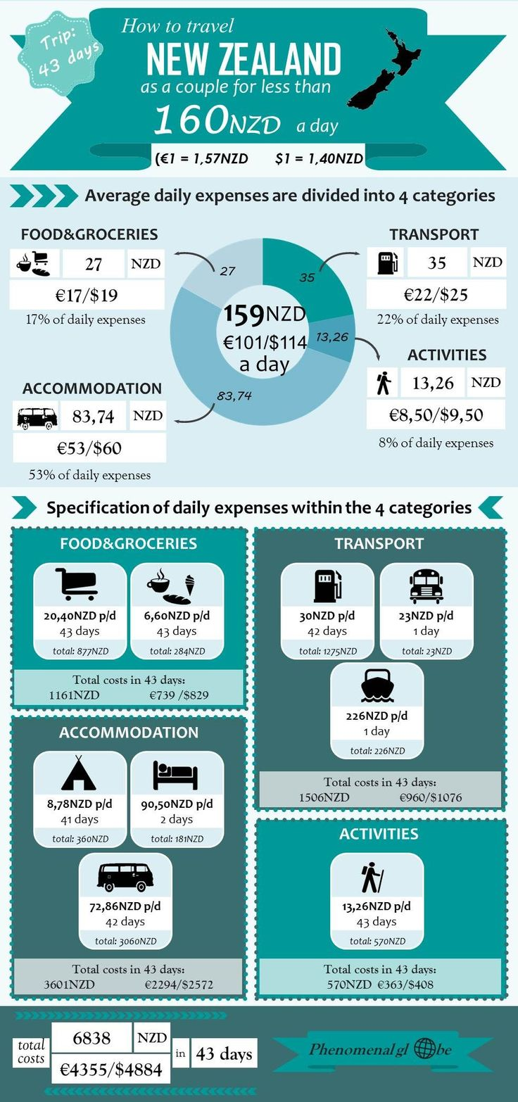 Going to New Zealand and not sure how much it'll cost? Check out this infographic with info about the costs of accommodation, transportation, food&groceries and activities.