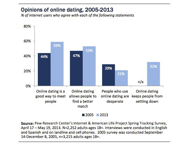 Have you tried online dating