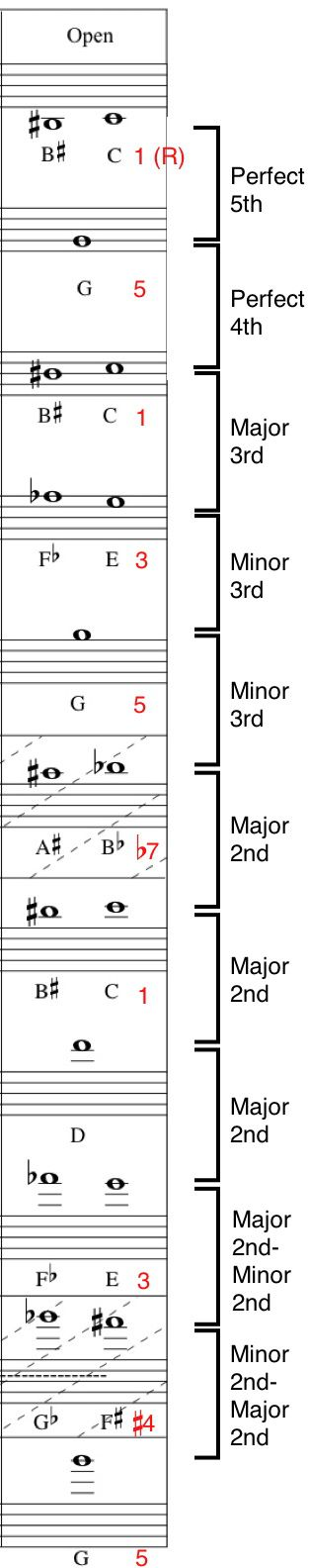 Best 25+ Trumpet fingering chart ideas on Pinterest Saxophone - clarinet fingering chart