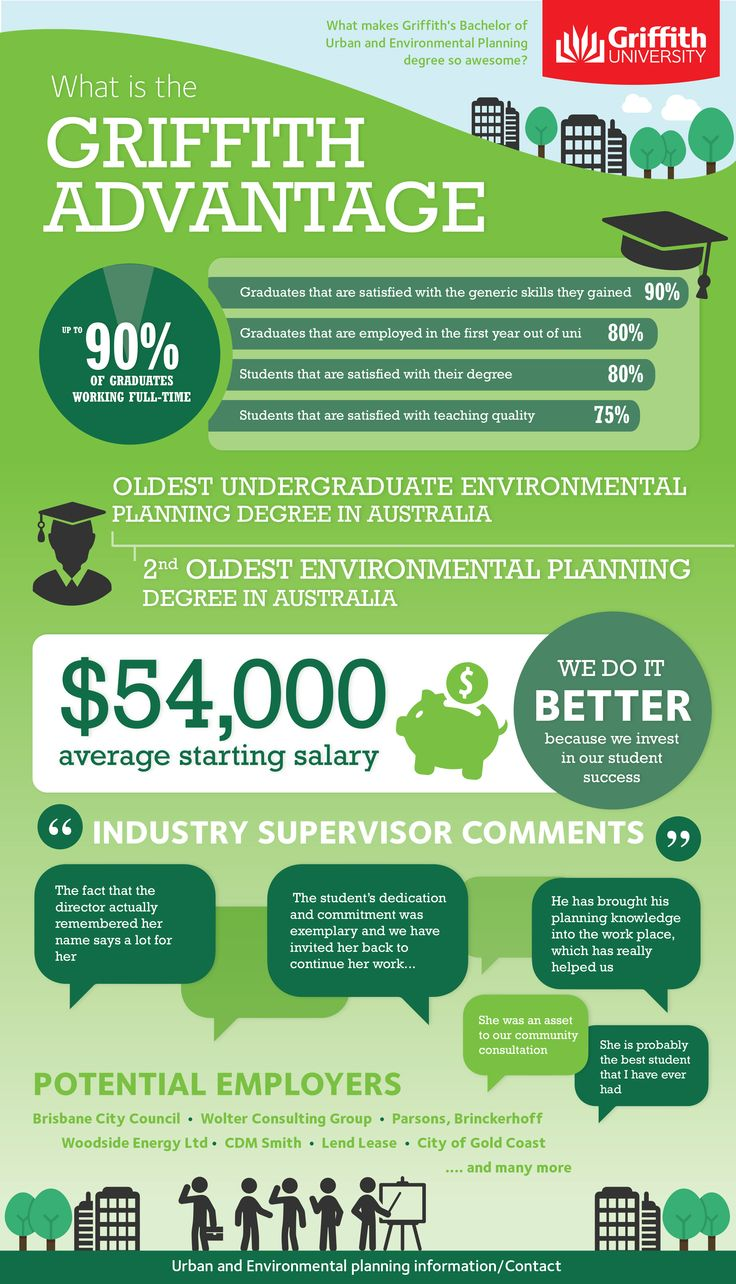 The Griffith Advantage The Bachelor of Urban and Environment Planning.  Is your future in the trees?