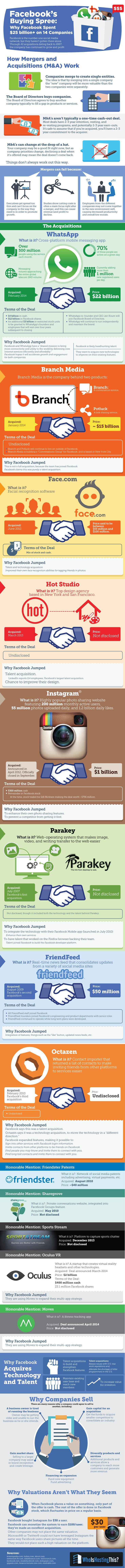 An infographic by WhoIsHostingThis breaks down Facebook's buying spree, showing how they've integrated the teams and technology behind the companies the company has acquired.