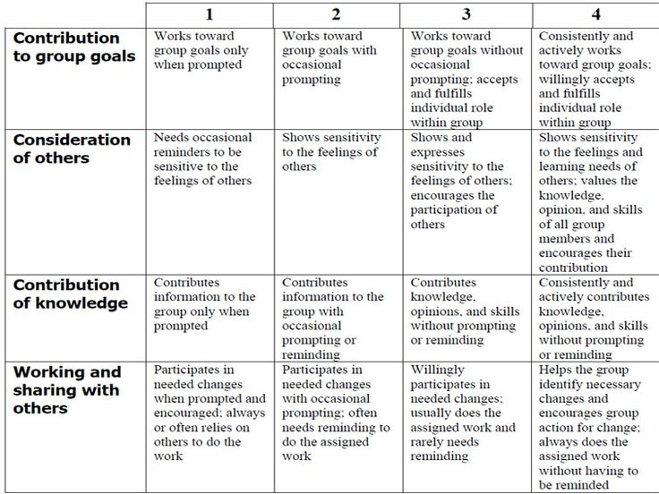 Classroom Design Rubric : How to use a rubric without stifling creativity teaching