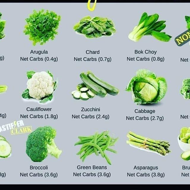 Verduras permitidas para dieta cetogenica
