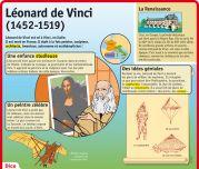Léonard de Vinci (1452 - 1519) - Le Petit Quotidien, le seul site d'information quotidienne pour les 6 - 10 ans !