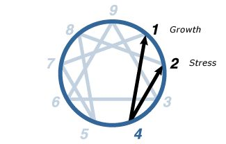 The Enneagram Blogspot: Type 4: Identity-Seeker (great compilation of type 4 info)