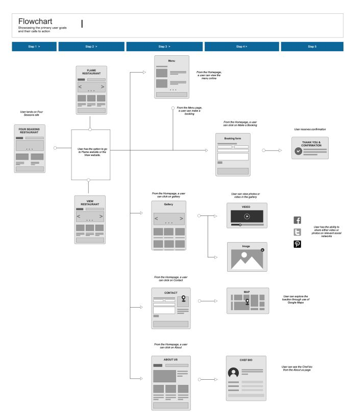 Best Best Website Wireframes Images On   Template