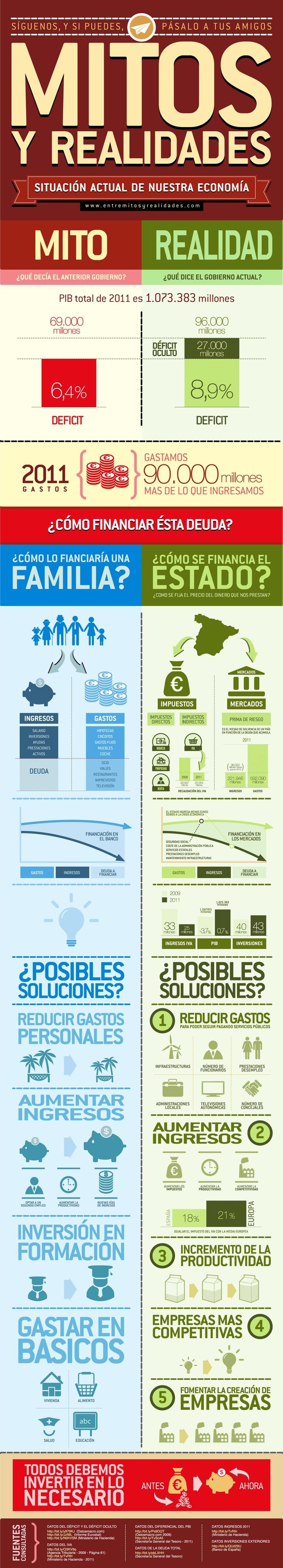 Os dejamos una infografía que ayudará a entender por qué hemos llegado a la situación económica en la que nos encontramos.