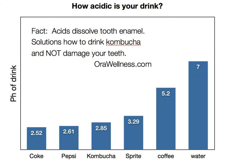 How to drink kombucha and NOT destroy your teeth....Let's discuss how you can drink kombucha for the gut supporting benefits without destroying your teeth in the process…