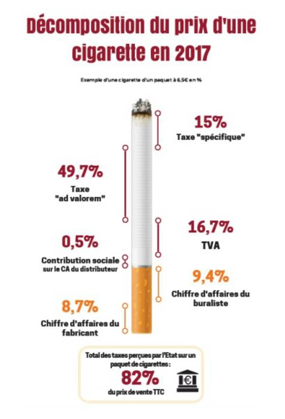 Prix des cigarettes : le pactole que devrait rapporter à l'Etat le paquet à 10 euros - Capital.fr