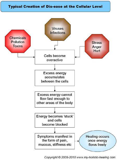 Best 25+ Process flow diagram symbols ideas on Pinterest Process - process flow diagram template