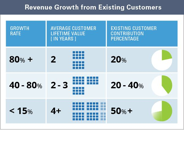 Maximizing Customer Lifetime Value Is A Revenue Growth Strategy