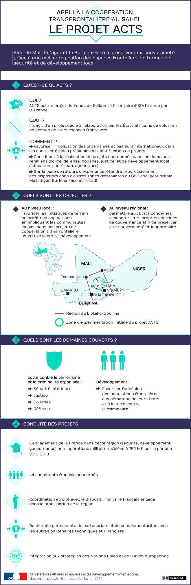 Le projet ACTS : aider le #Mali, le #Niger et le #BurkinaFaso à mieux protéger leur souveraineté grâce à une stratégie frontalière commune. Les objectifs : aider au #développement et lutter contre le #terrorisme #Sahel