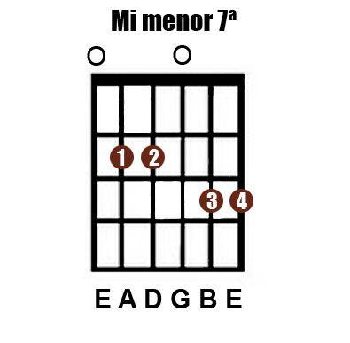 Tocar la guitarra - LaGuitarraEsFácil: Acordes: Re 9ª/Fa# Mayor