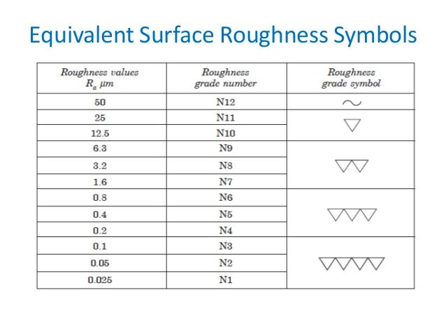 Image Result For Triangle Symbol For Surface Finish