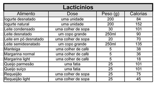 Tabela de calorias dos alimentos - Logon Prozis