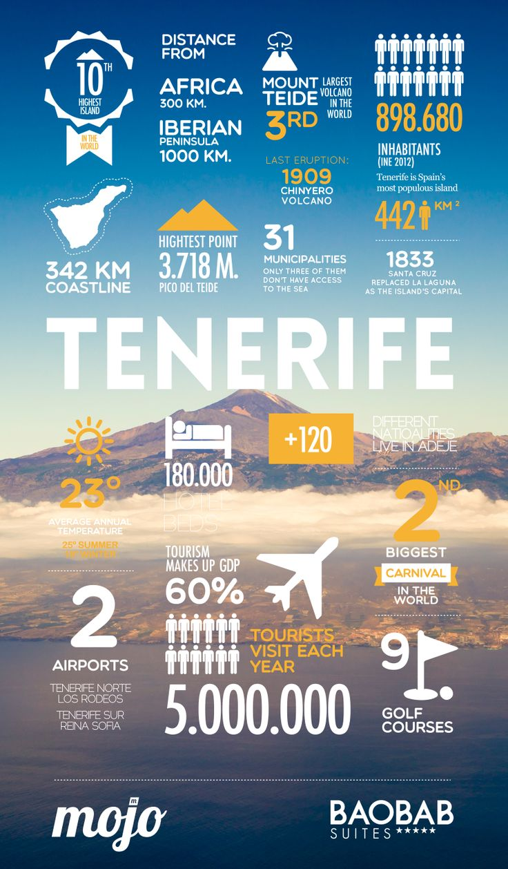 Tenerife in numbers. Fun & interesting facts!