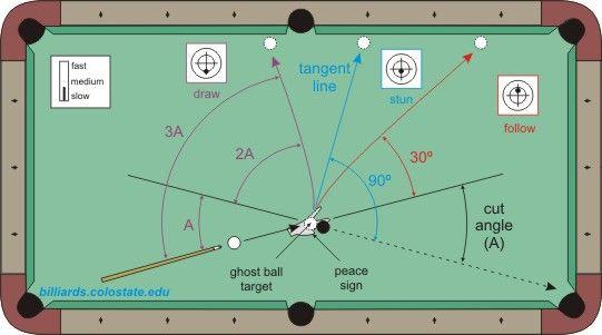 cue ball control   billiard concepts   Pinterest