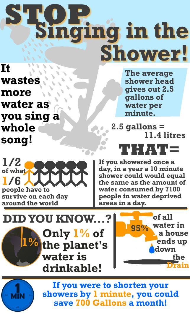 The Infographic looks at how much water can be saved by making a small change while showering. Put together as an example for students working on the