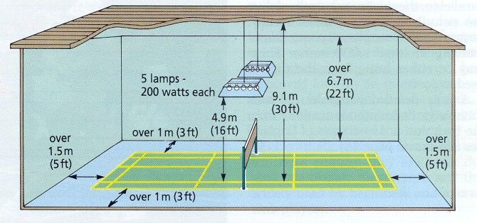 Badminton Court Size In Meters Google Search Badminton Badminton Court Badminton Rules