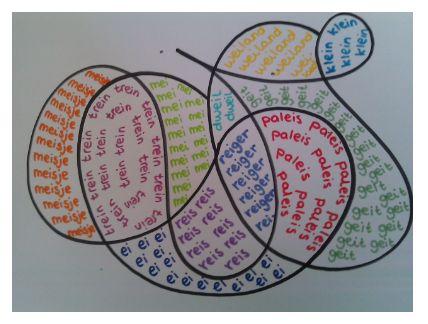 Eerst met zwarte stift een droedel tekenen, dan met leuke kleurtjes woordjes schrijven die moeten ingeoefend worden.