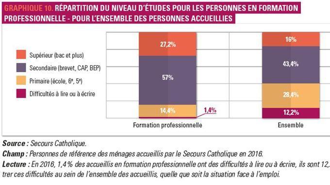 VIDÉO - Dans son rapport annuel, le Secours Catholique déconstruit les préjugés qui circulent sur les chômeurs, les migrants ou les bénéficiaires..