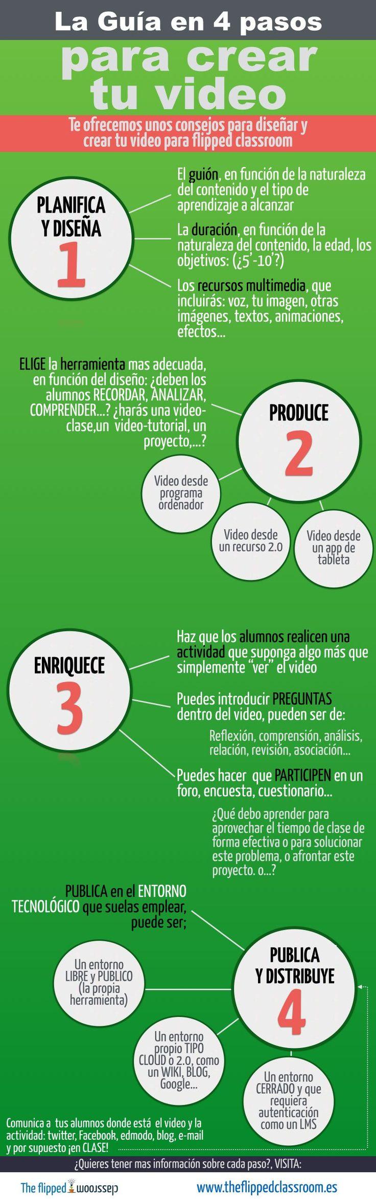 """Hola: Compartimos una interesante infografía sobre """"4 Pasos para Crear un Video para una Clase Invertida"""" Un gran saludo.  Visto en: theflippedclassroom.es  También le puede…"""