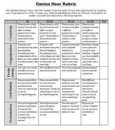 Genius Hour rubric                                                                                                                                                     More