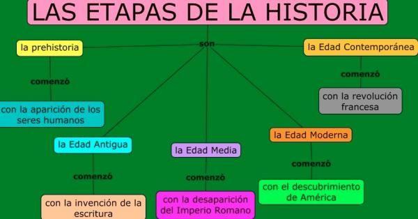Las Edades De La Historia Resumen Fácil Etapas De La Historia Enseñanza De La Historia La Prehistoria Para Niños Profesores De Historia